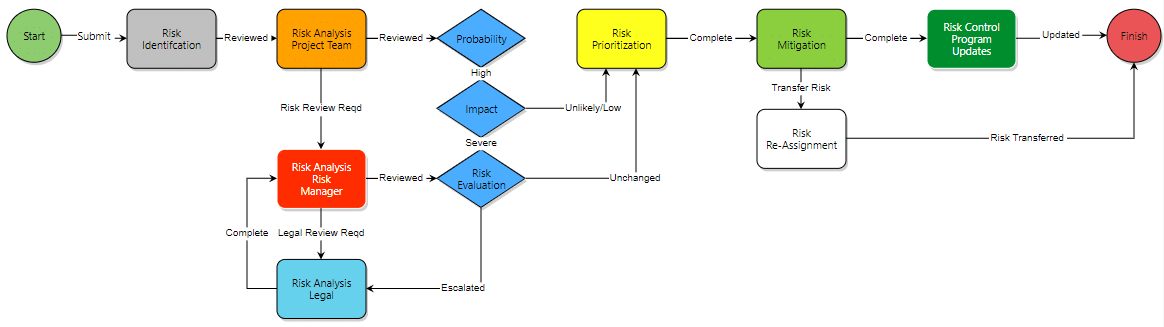 risk analysis e-builder flow chart